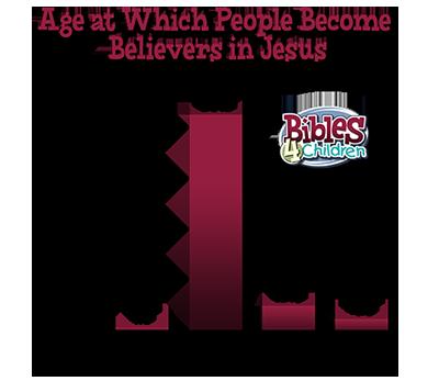 age-chart-400