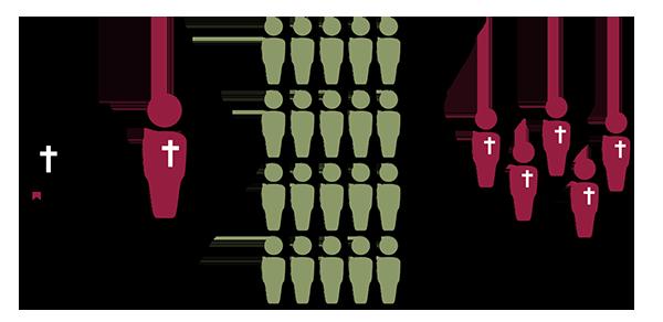 distribution-chart